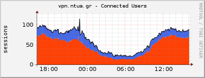 vpn.ntua.gr - connected users