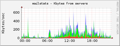 mailstats - Kbytes from servers